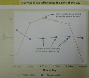 moodtime